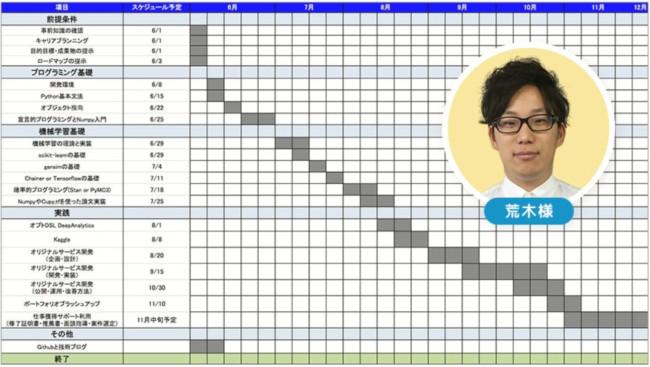 侍エンジニア塾完全オリジナルカリキュラム例